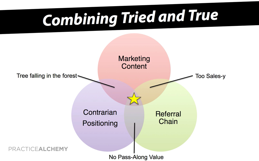 3 elements referral strategy