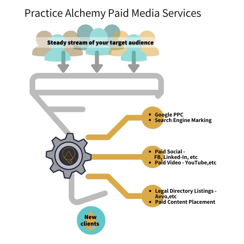 PA- Paid Media