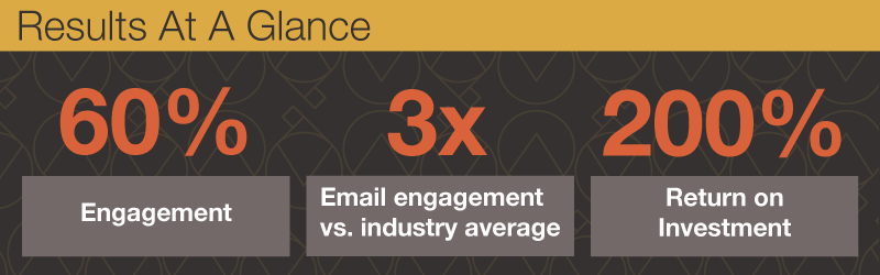Increase client engagement with law firm marketing
