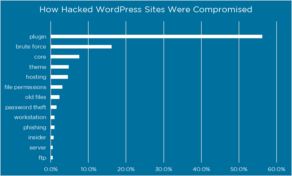 wordpress-site-hacked-plugin